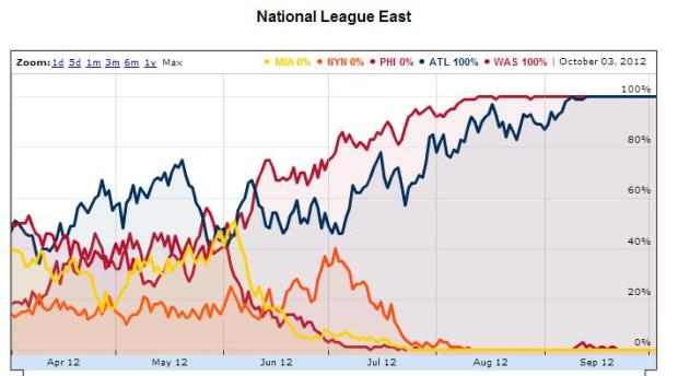 east odds