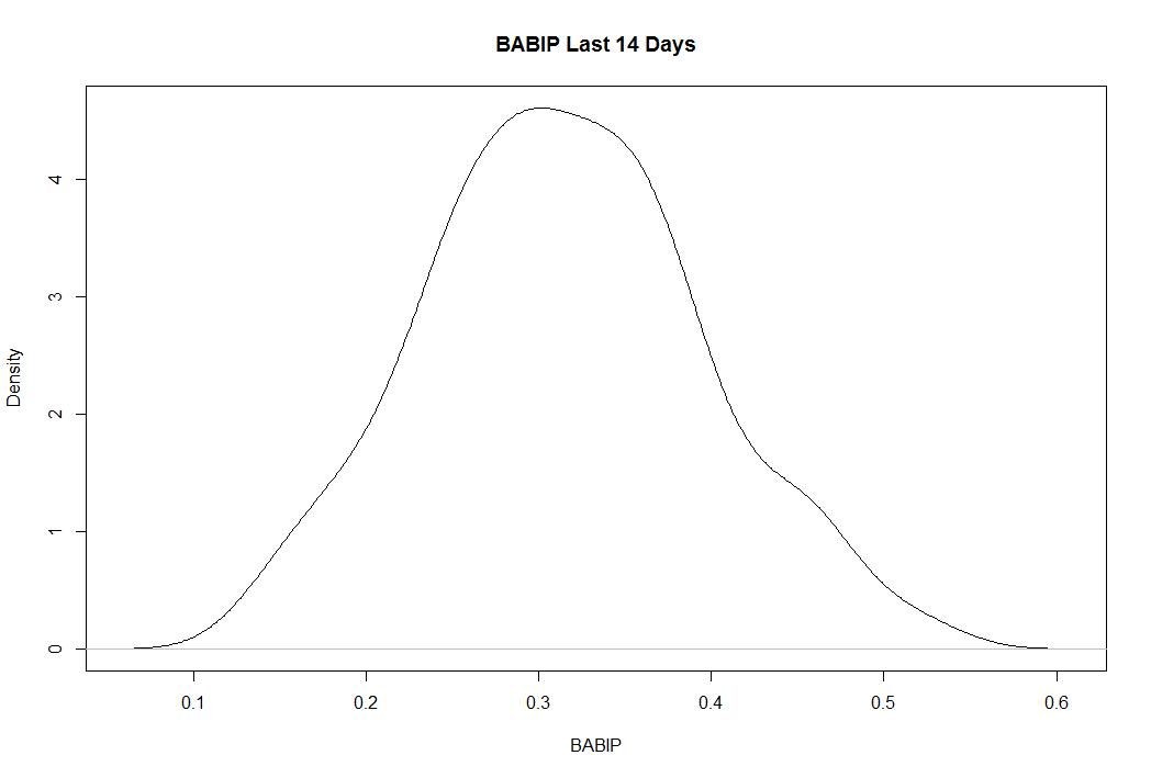 Stat of the Week: Batting Average on Balls in Play (BABIP) | New ...