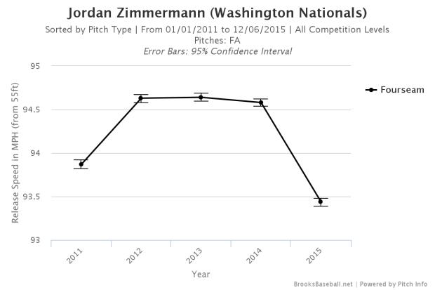 Brooksbaseball-Chart (6)